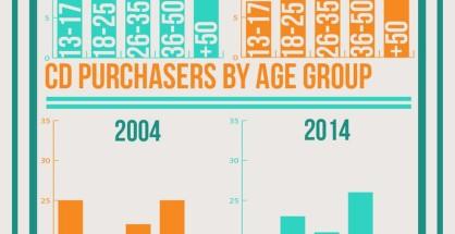 Who Stills Buy Music