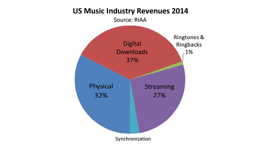 Music News: Tech Companies are Taking Over Music-Industry Revenues